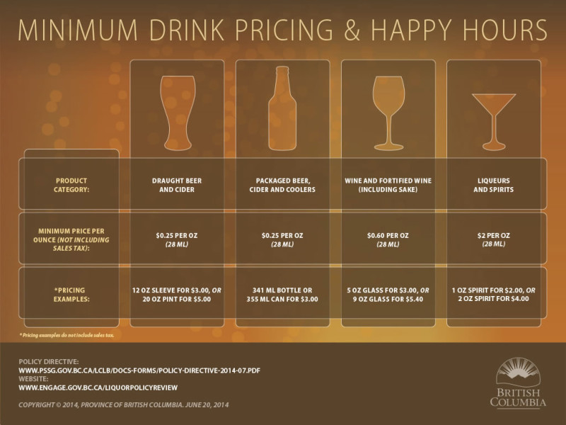 minimum_drink_pricing_chart